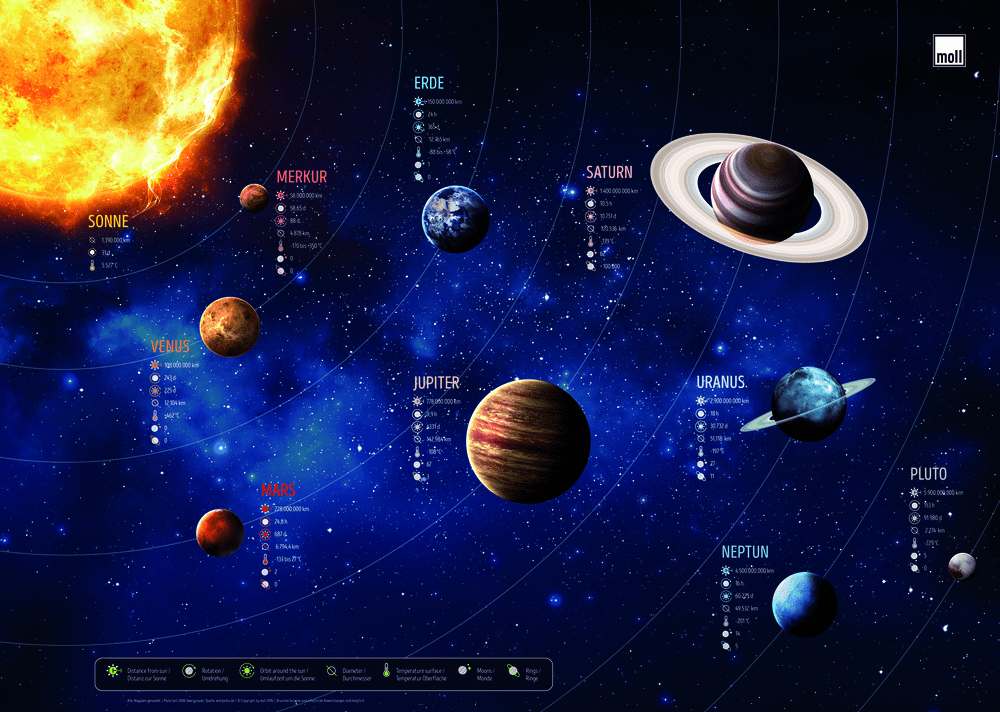 moll laste lauamatt planeedid